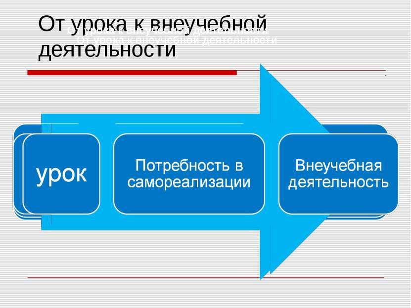 От урока к внеучебной деятельности От урока к внеучебной деятельности   От ...