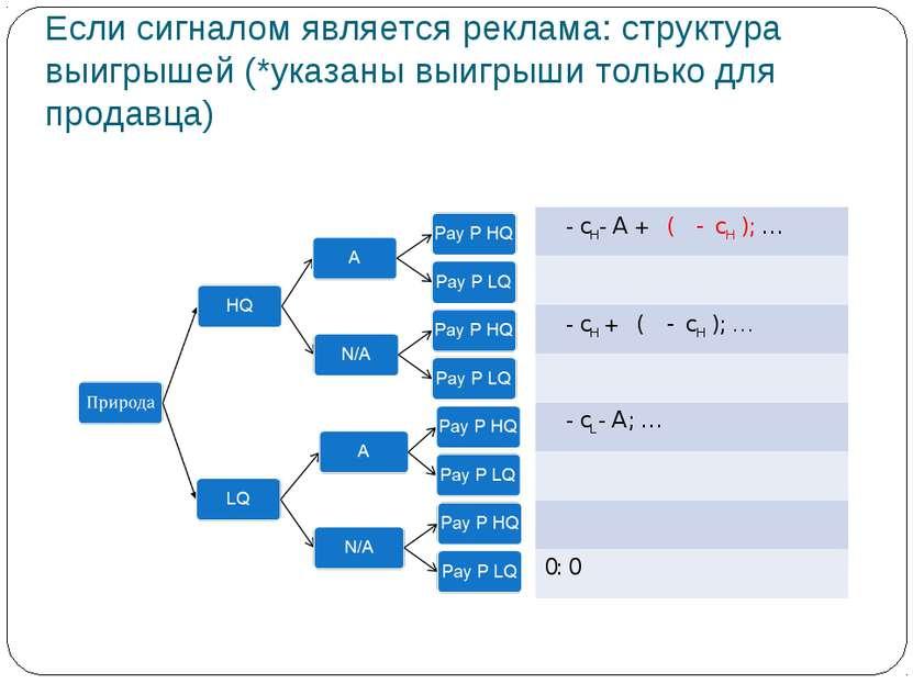 Если сигналом является реклама: структура выигрышей (*указаны выигрыши только...
