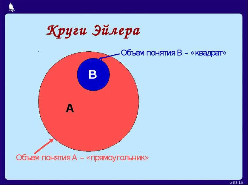 Круги Эйлера А В Объем понятия А – «прямоугольник» Объем понятия В – «квадрат...
