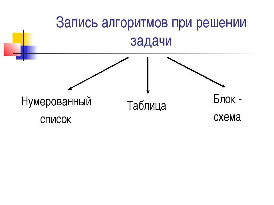Запись алгоритмов при решении