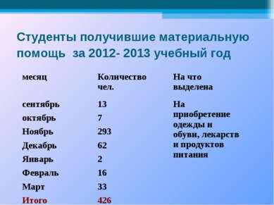 Студенты получившие материальную помощь за 2012- 2013 учебный год месяц Колич...