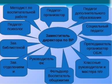 Заместитель директора по ВР Методист по воспитательной работе Педагог-организ...
