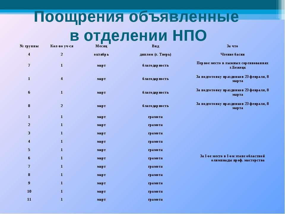 Поощрения объявленные в отделении НПО