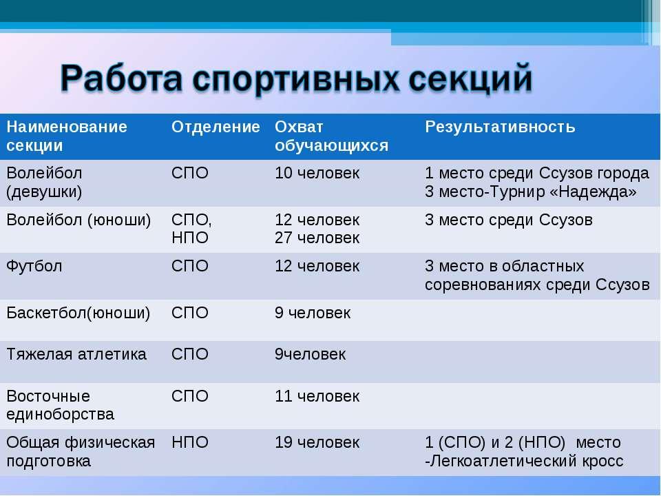 Наименование секции Отделение Охват обучающихся Результативность Волейбол (де...
