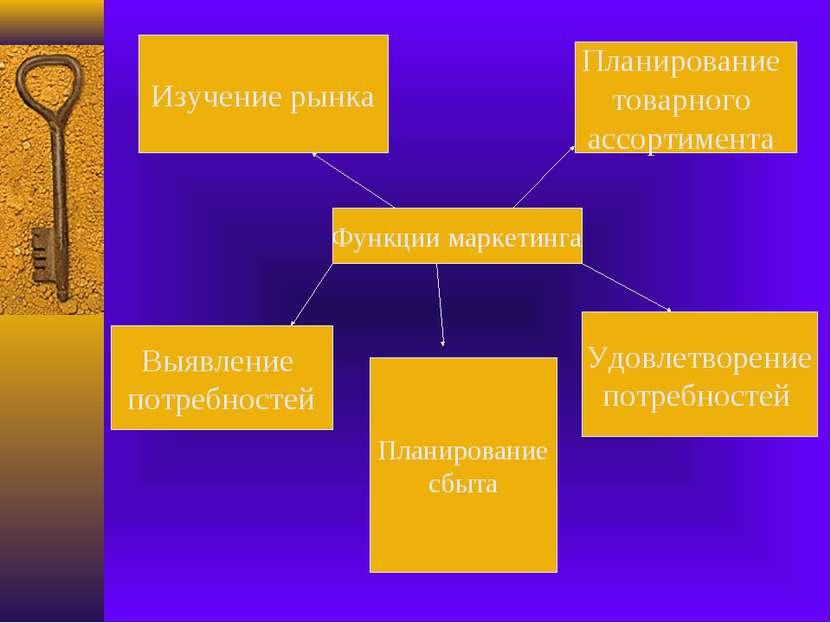 Функции маркетинга Изучение рынка Выявление потребностей Планирование товарно...