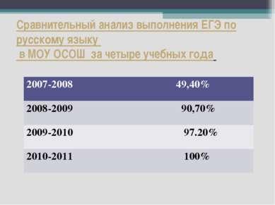 Сравнительный анализ выполнения ЕГЭ по русскому языку в МОУ ОСОШ за четыре уч...