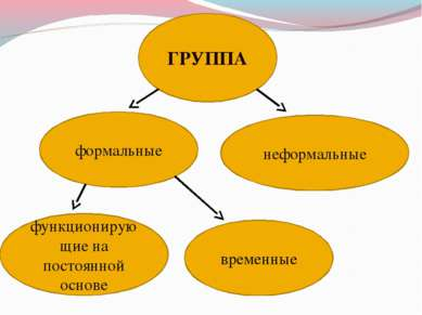 ГРУППА формальные неформальные временные функционирующие на постоянной основе