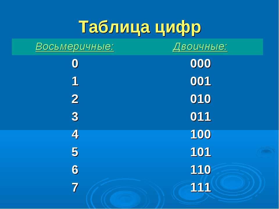 Таблица цифр