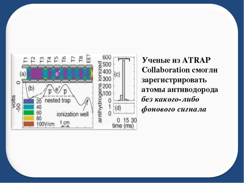 Ученые из ATRAP Collaboration смогли зарегистрировать атомы антиводорода без ...