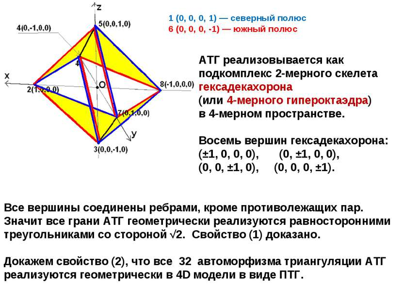 1 (0, 0, 0, 1) — северный полюс 6 (0, 0, 0, -1) — южный полюс АТГ реализовыва...