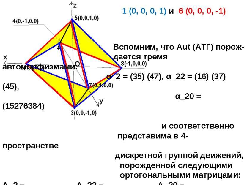 1 (0, 0, 0, 1) и 6 (0, 0, 0, -1) Вспомним, что Aut (АТГ) порож- дается тремя ...
