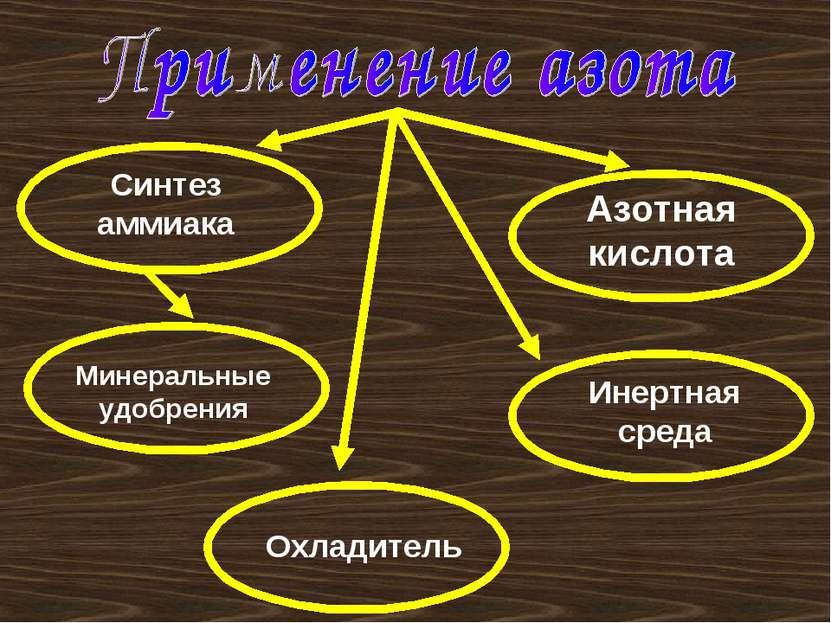 Синтез аммиака Минеральные удобрения Азотная кислота Инертная среда Охладитель