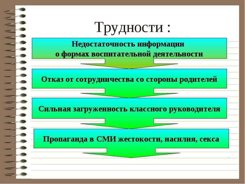 Трудности : Недостаточность информации о формах воспитательной деятельности О...