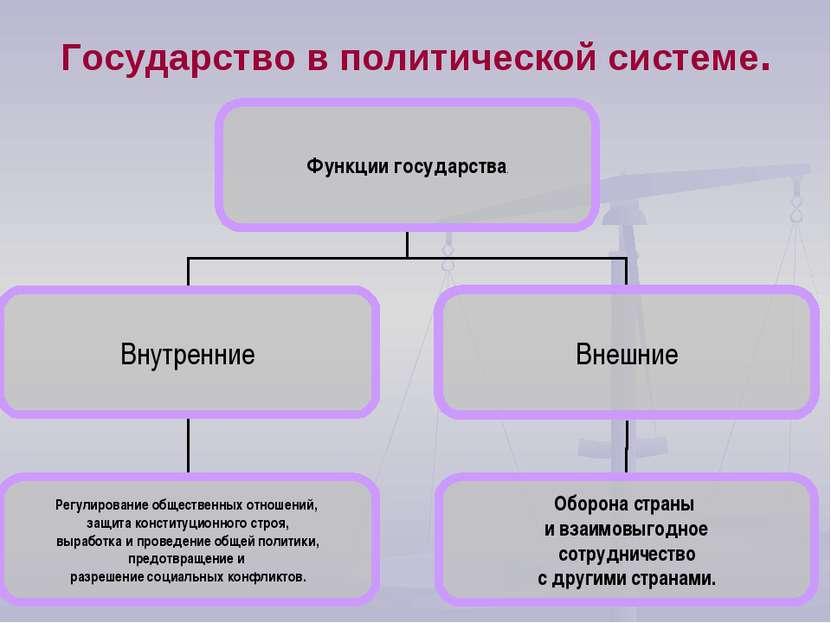 Государство в политической системе.