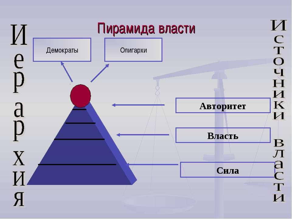 Пирамида власти Авторитет Власть Сила Демократы Олигархи