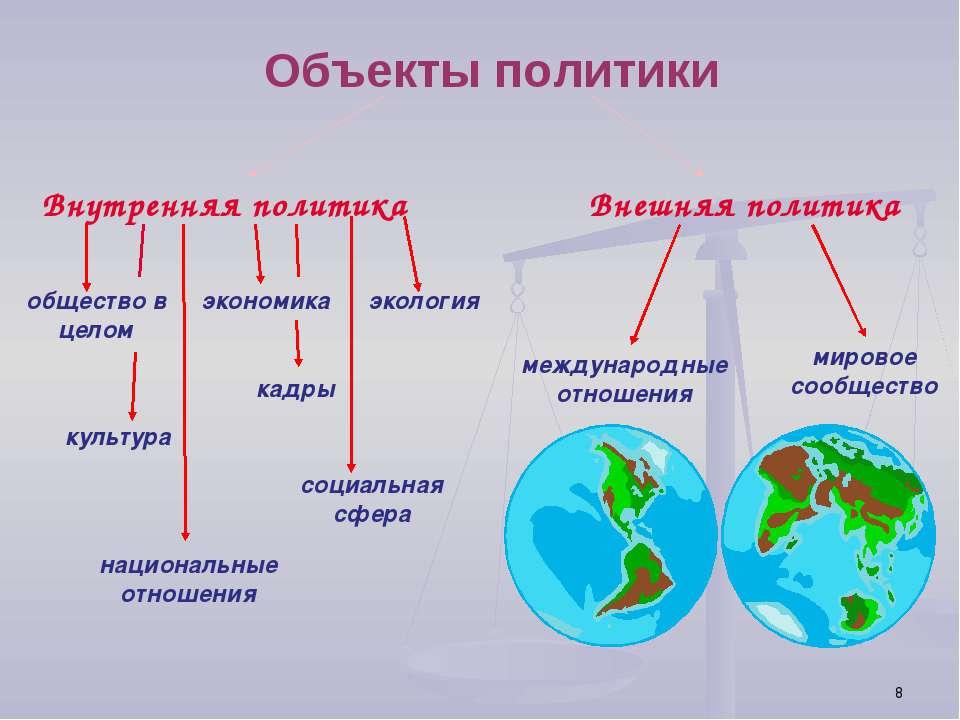 * Объекты политики Внутренняя политика Внешняя политика общество в целом наци...