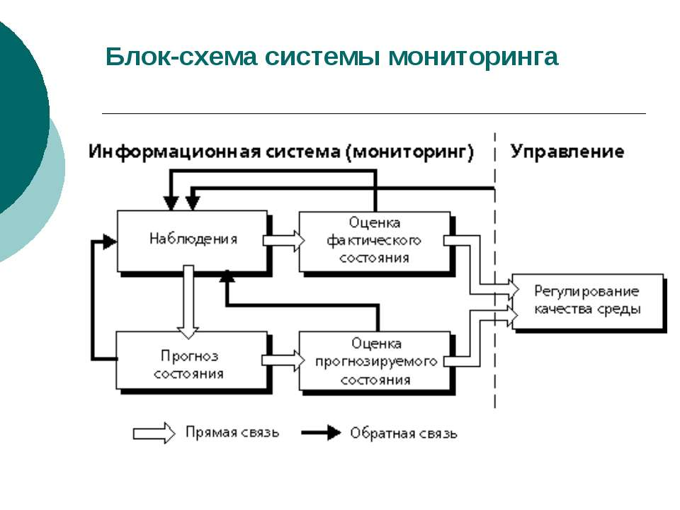 Блок-схема системы мониторинга