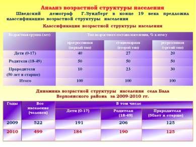 Возрастная группа (лет) Тип возрастного состава населения, % к итогу прогресс...