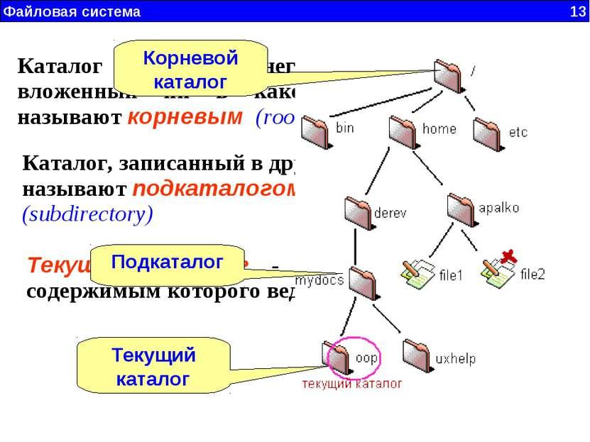 Файловая система 13 Текущий каталог Подкаталог Корневой каталог Каталог самог...