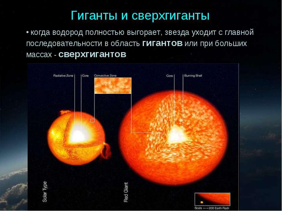 Гиганты и сверхгиганты когда водород полностью выгорает, звезда уходит с глав...