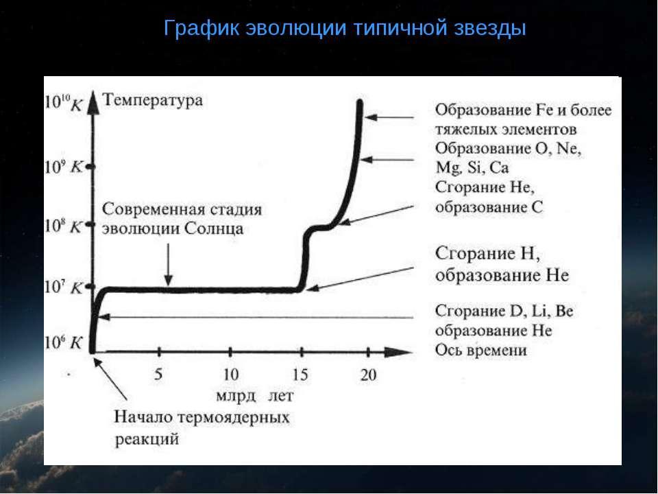 График эволюции График эволюции типичной звезды