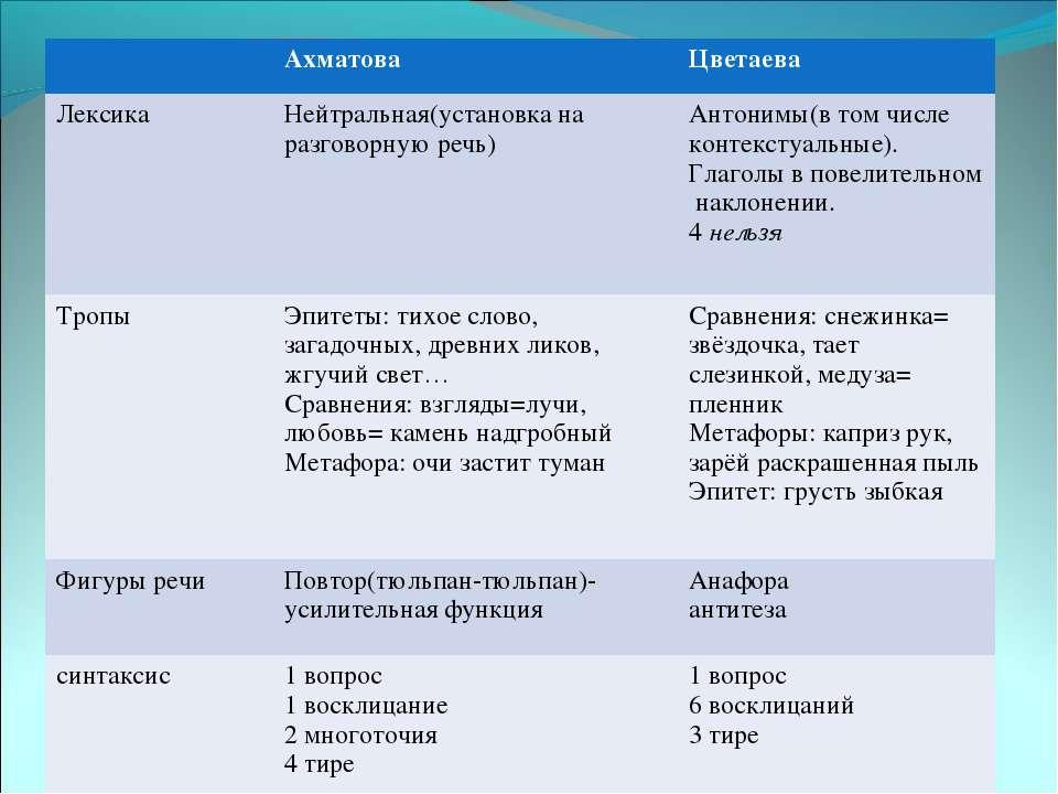 Ахматова Цветаева Лексика Нейтральная(установка на разговорную речь) Антонимы...