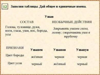 12 Заполни таблицы. Дай общее и единичные имена. Ушанен Ушанон Ушанун жёлтая ...