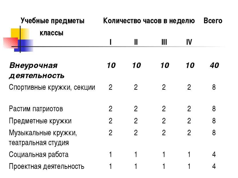 Учебные предметы классы Количество часов в неделю Всего I II III IV Внеурочна...