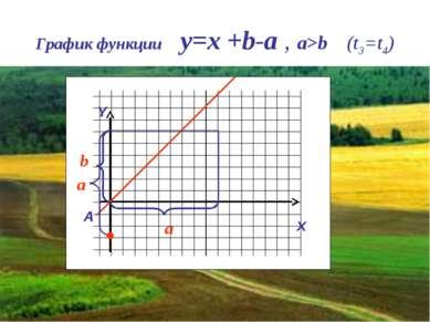 График функции y=x +b-a , a>b (t3=t4) Y x A a b a