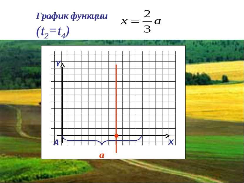 График функции (t2=t4) Y x A a