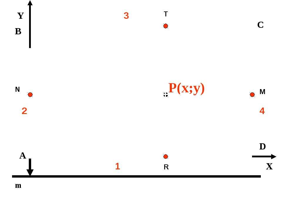 Y А В C D m 2 1 3 4 P(x;y) X N T M R