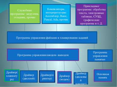 Компиляторы, интерпретаторы: Ассемблер, Basic, Pascal, Ada, прочие Прикладные...
