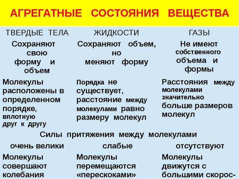 АГРЕГАТНЫЕ СОСТОЯНИЯ ВЕЩЕСТВА ТВЕРДЫЕ ТЕЛА ЖИДКОСТИ ГАЗЫ Сохраняютсвою форму ...