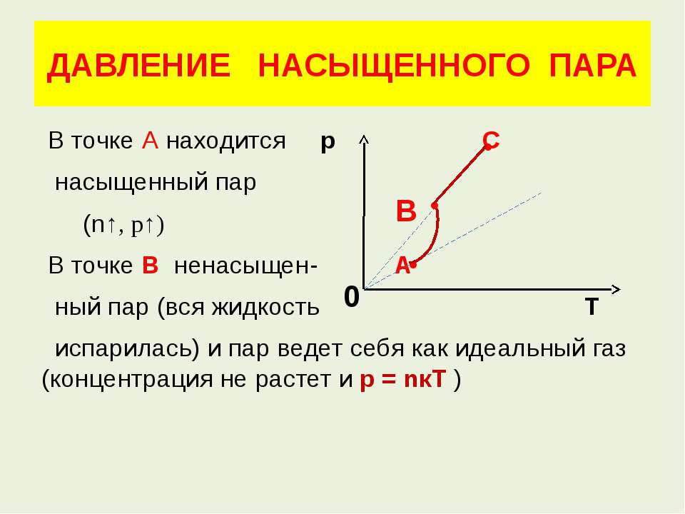 ДАВЛЕНИЕ НАСЫЩЕННОГО ПАРА В точке А находится р С насыщенный пар (n↑, р↑) В т...