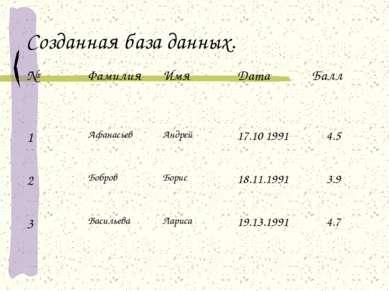 Созданная база данных. № Фамилия Имя Дата Балл 1 Афанасьев Андрей 17.10 1991 ...
