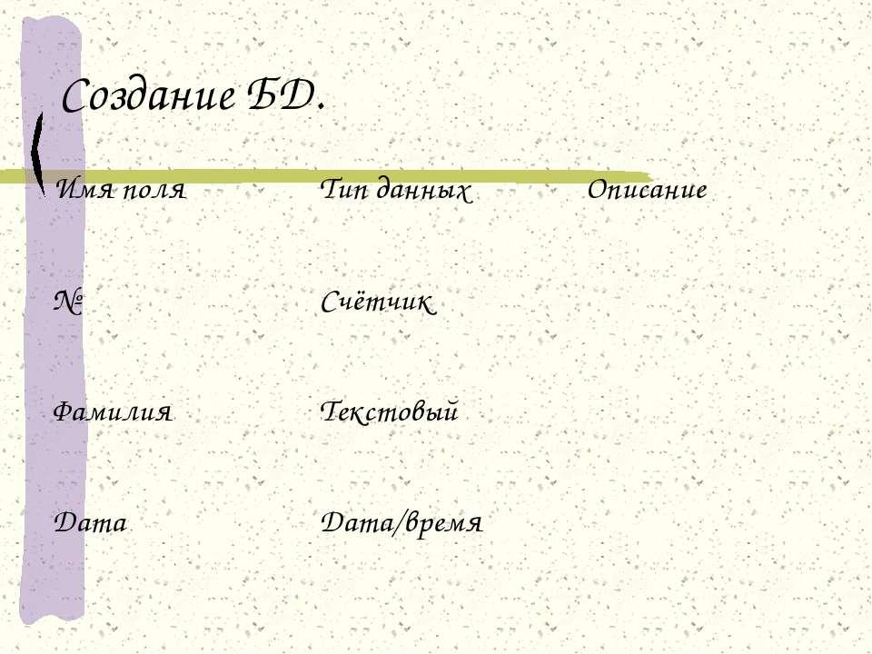 Создание БД. Имя поля Тип данных Описание № Счётчик Фамилия Текстовый Дата Да...
