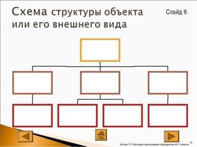 Слайд 6 * Босова Л.Л. Методика преподавания информатики в 5-7 классах Босова ...