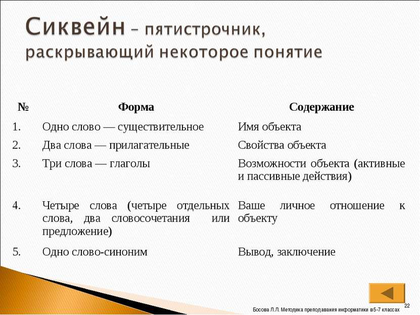* Босова Л.Л. Методика преподавания информатики в 5-7 классах № Форма Содержа...