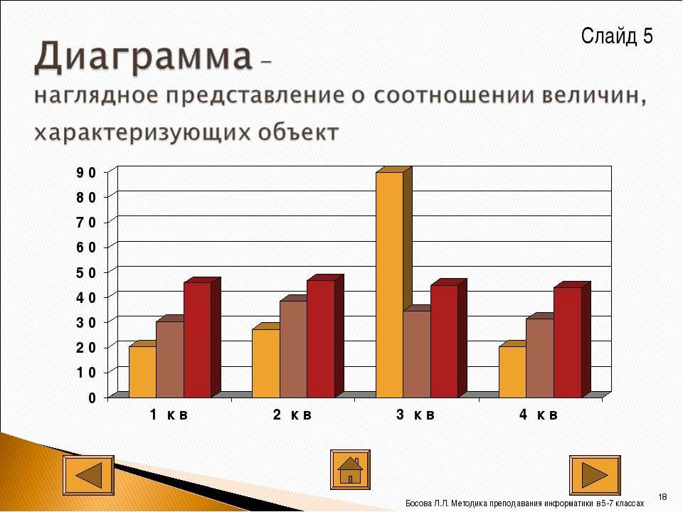 Слайд 5 * Босова Л.Л. Методика преподавания информатики в 5-7 классах Босова ...
