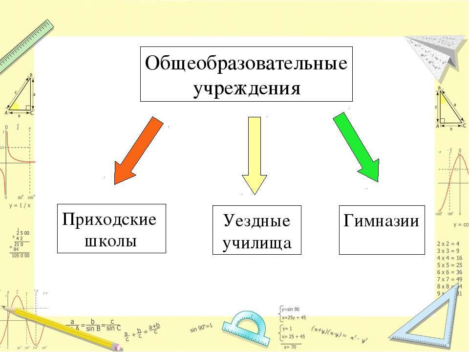 Общеобразовательные учреждения Приходские школы Уездные училища Гимназии