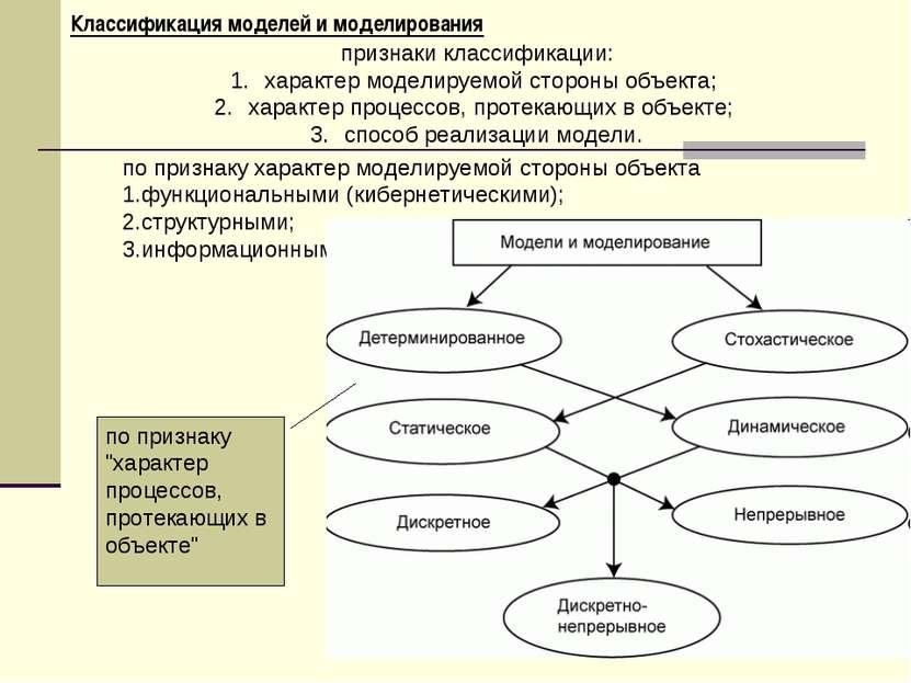 Классификация моделей и моделирования признаки классификации: характер модели...