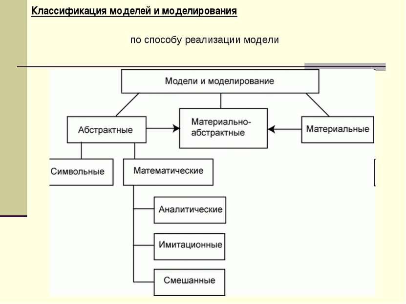 Классификация моделей и моделирования по способу реализации модели