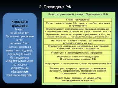 2. Президент РФ Кандидат в президенты Возраст: не менее 35 лет; Постоянное пр...