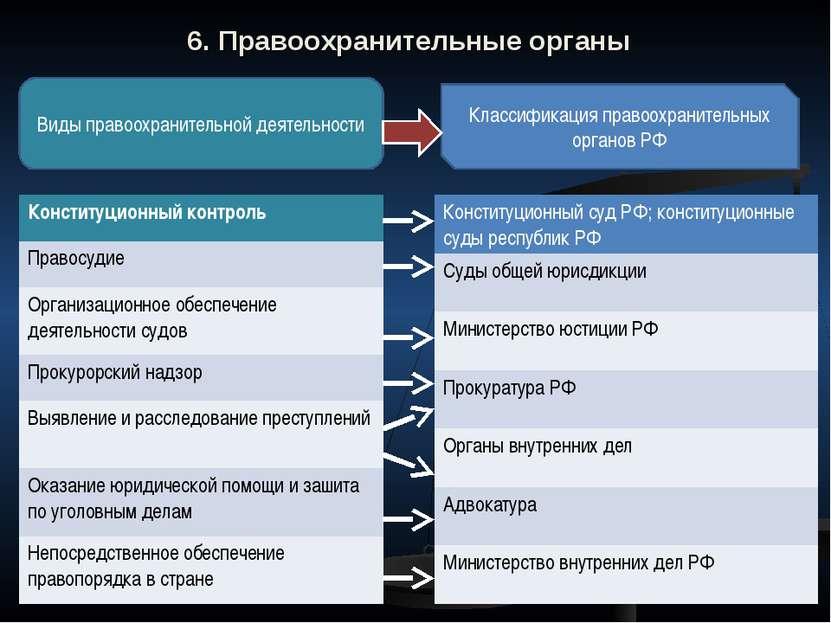 6. Правоохранительные органы Виды правоохранительной деятельности Классификац...