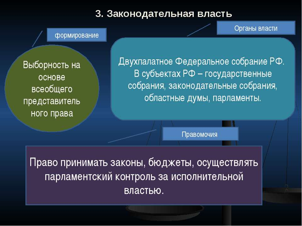 3. Законодательная власть Выборность на основе всеобщего представительного пр...