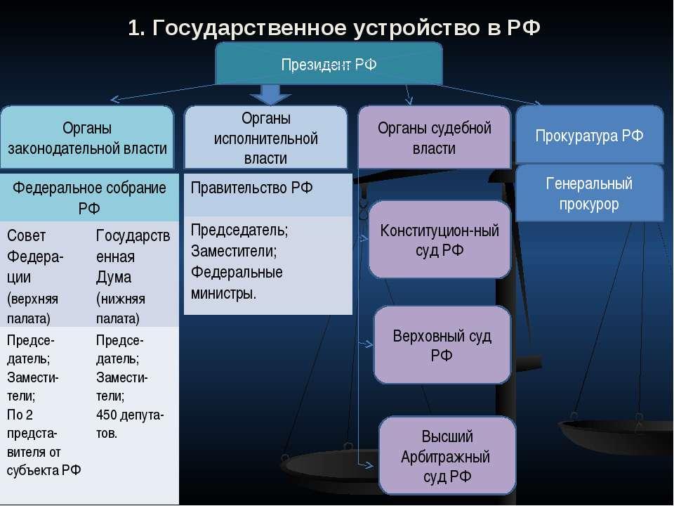 1. Государственное устройство в РФ Президент РФ Органы законодательной власти...