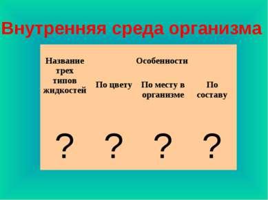 Внутренняя среда организма Название трех типов жидкостей Особенности По цвету...