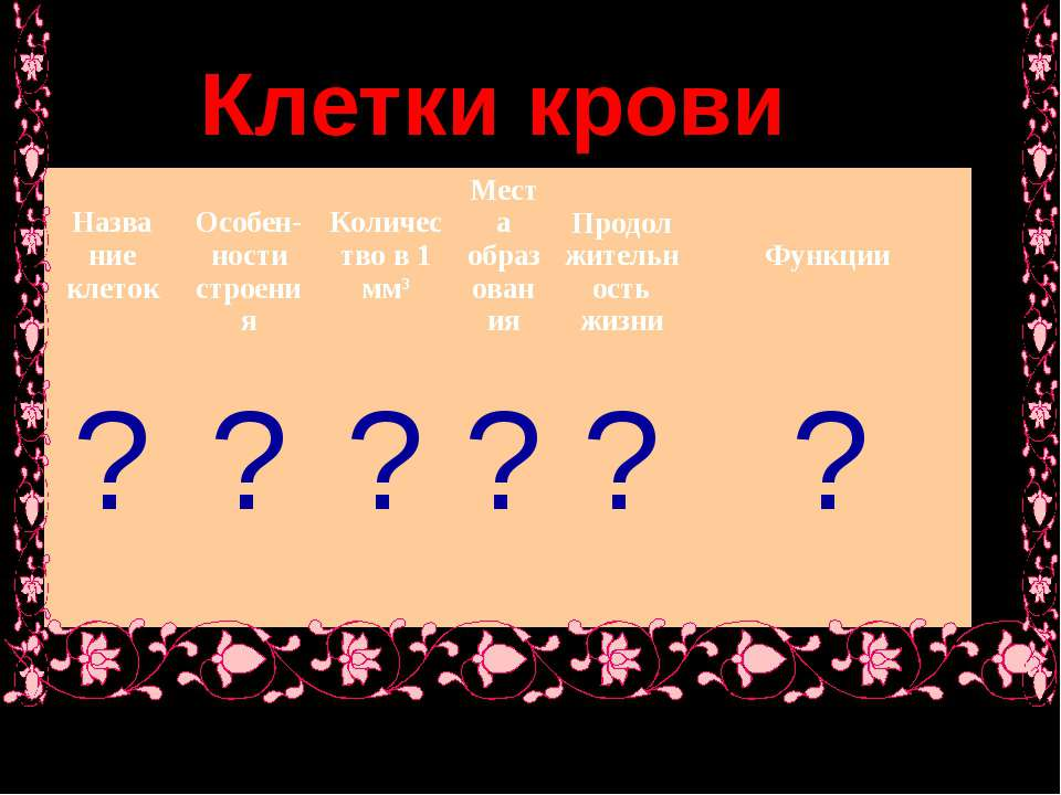 Клетки крови Назва ние клеток Особен- ности строения Количество в 1 мм3 Места...