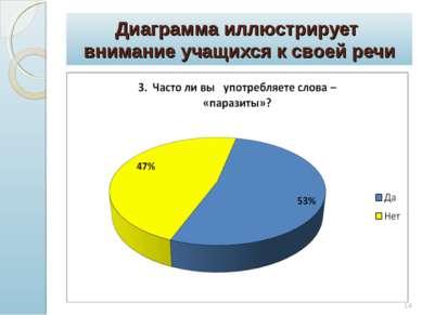 Диаграмма иллюстрирует внимание учащихся к своей речи *