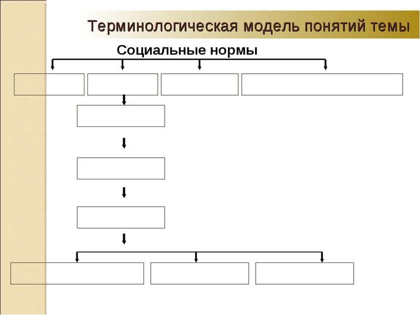 Терминологическая модель понятий темы Социальные нормы